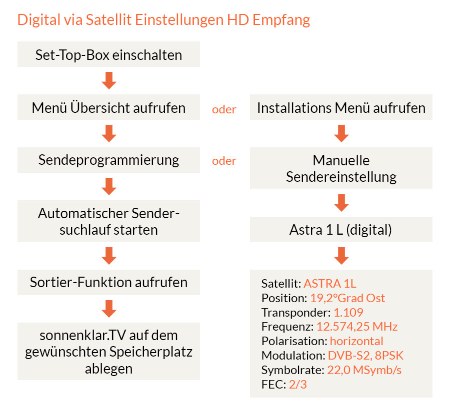 Digital via Satellit HD